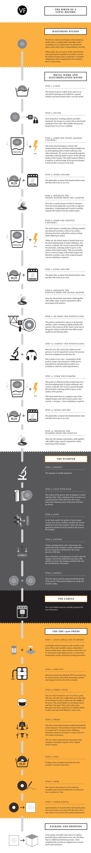 Il processo di creazione di un vinile / Infografica
