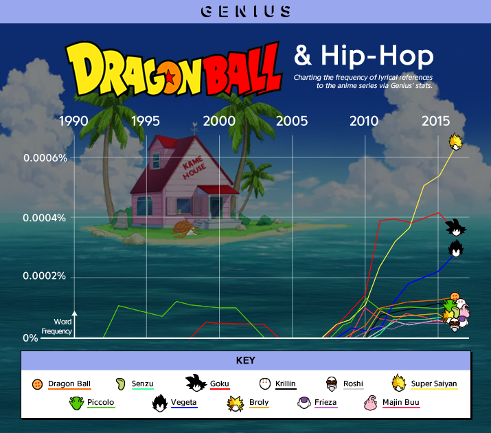 dragon ball hip hop